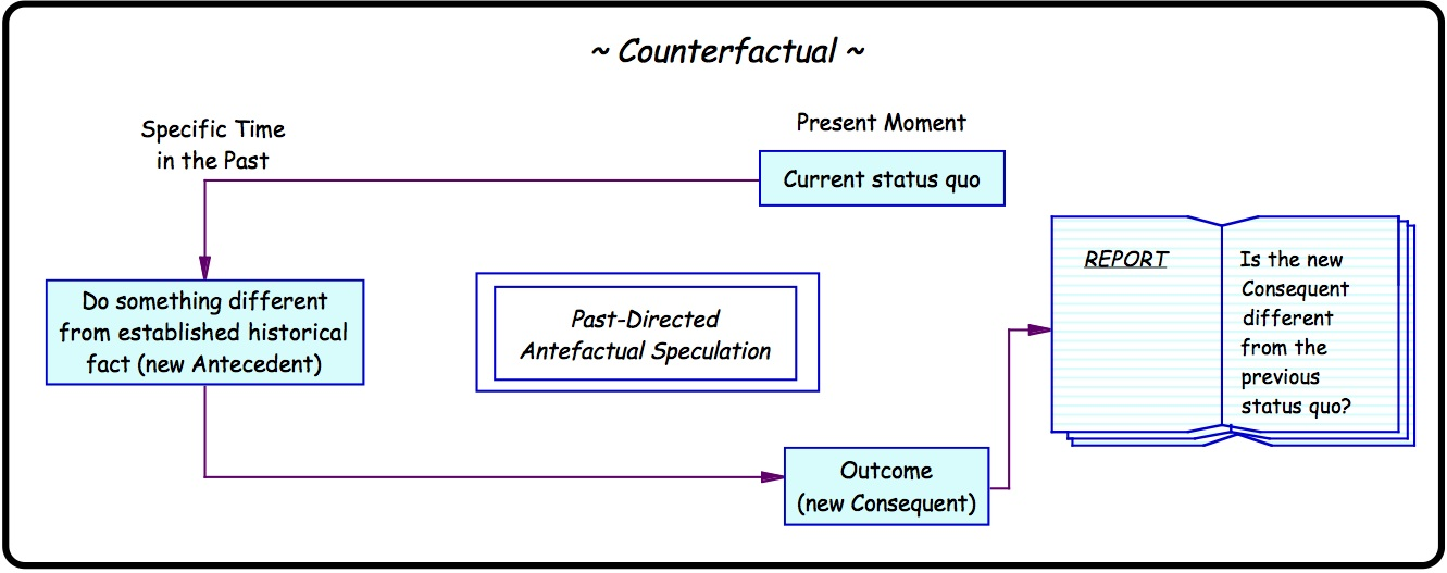 counterfactual thinking and its effects on Counterfactual thinking focus on how the past might have been, or the present could be, different these thoughts are usually triggered by negative events that block one's goals and desires counterfactual thoughts have a variety of effects on emotions, beliefs, and behavior, with regret being the most common resulting emotion.
