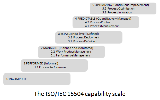 File:iso iec 15504 reifegrade deutsch. Jpg wikimedia commons.