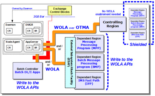 WebSphere Optimized Local Adapters - Wikipedia