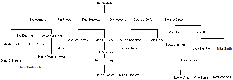 File Walsh Coaching Tree3 Png Wikimedia Commons One of 254 counties in texas, united states. https commons wikimedia org wiki file walsh coaching tree3 png