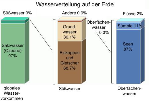 Arbeitsblatt Wasservorkommen Auf Der Erde : Wasserverteilung auf der erde wasser