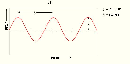 תיאור גרפי של גל והפרמטרים המאפיינים אותו
