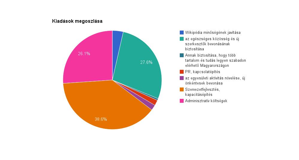 Wikimédia Magyarország kiadások megoszlása 2013.png