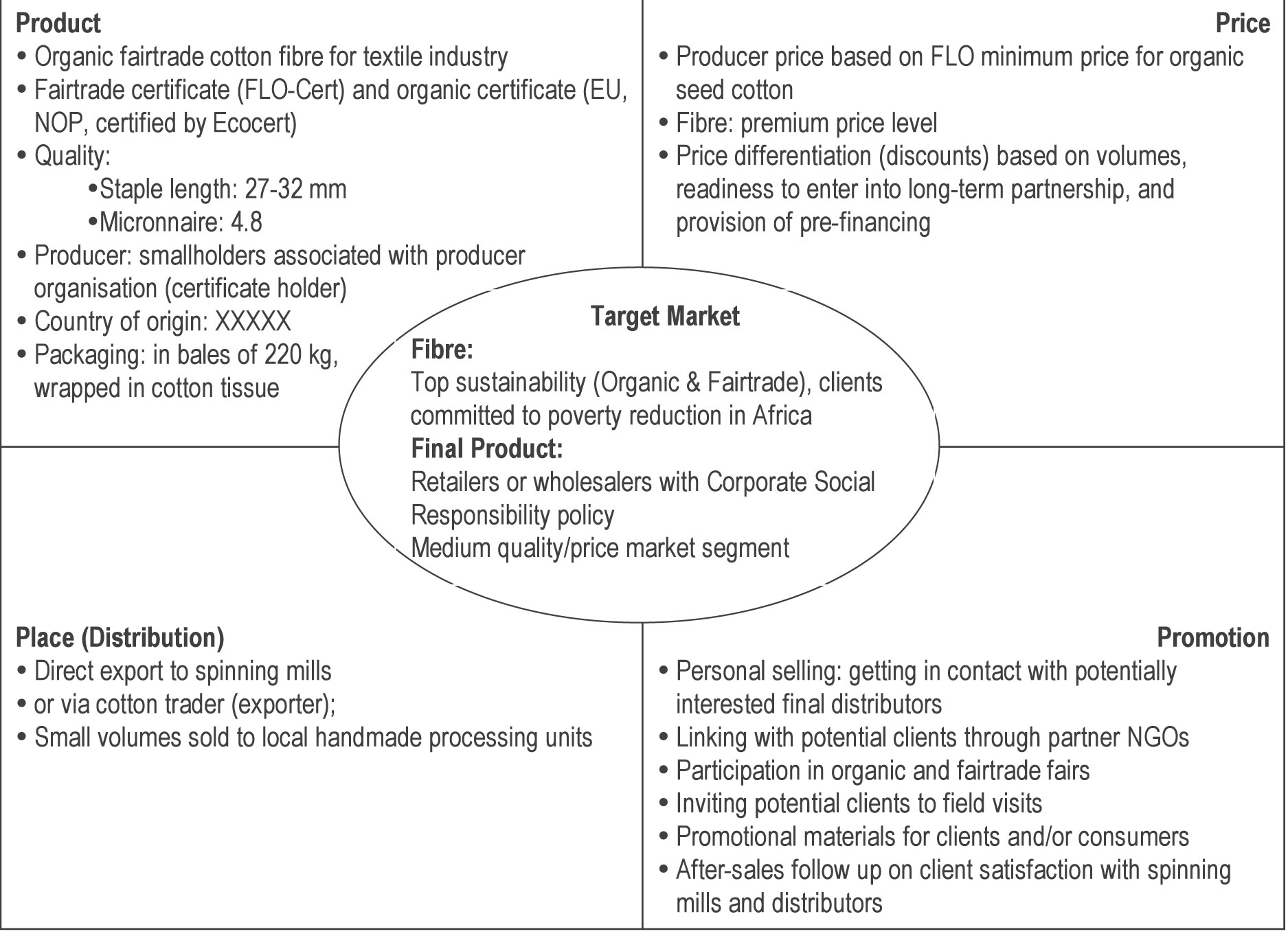 marketing plan for fair trade products essay