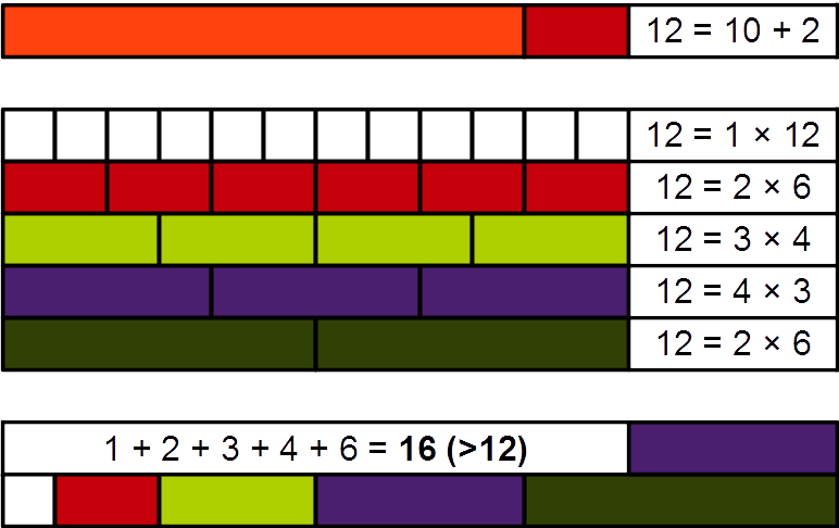A demonstration of the abundance of the number 12 using Cuisenaire rods (Euler Problem 23)