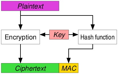 Encrypt-and-MAC