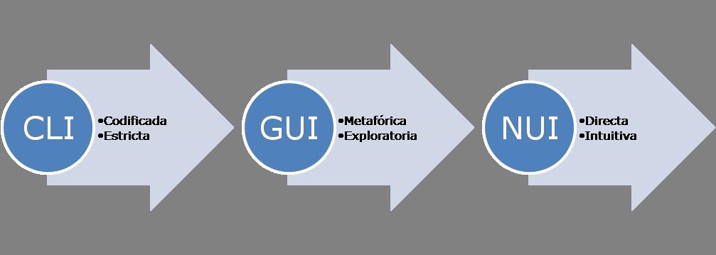 Interfaz CLI: Codificada y estricta. Interfaz GUI:Metafórica y exploratoria. Interfaz NUI: Directa e intuitiva