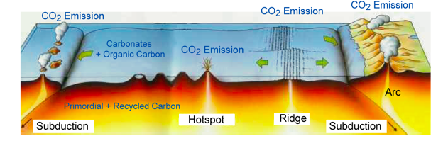 Carbon-Outgassing