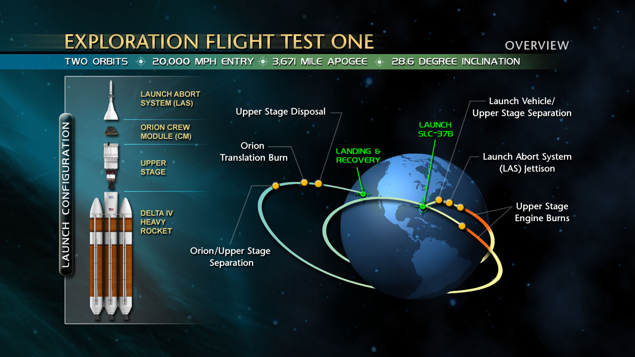 EFT-1_mission_diagram.jpg