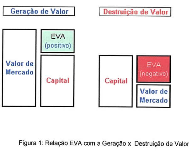 eva economic value added Explores the concept of economic value added (eva) and its practical  applications as a management control system for performance.