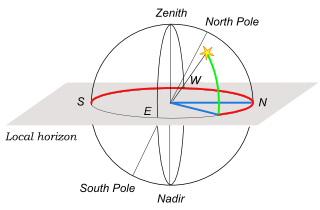 Horizontal coordinate system 2.png