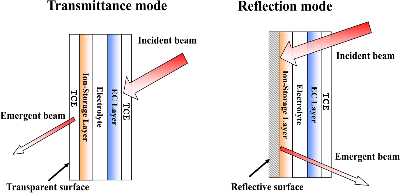 File:Modes of Electrochromic Device (ECD) Operation.png - Wikimedia Commons