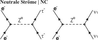 neutrale Ströme (Abbildung 1,2)