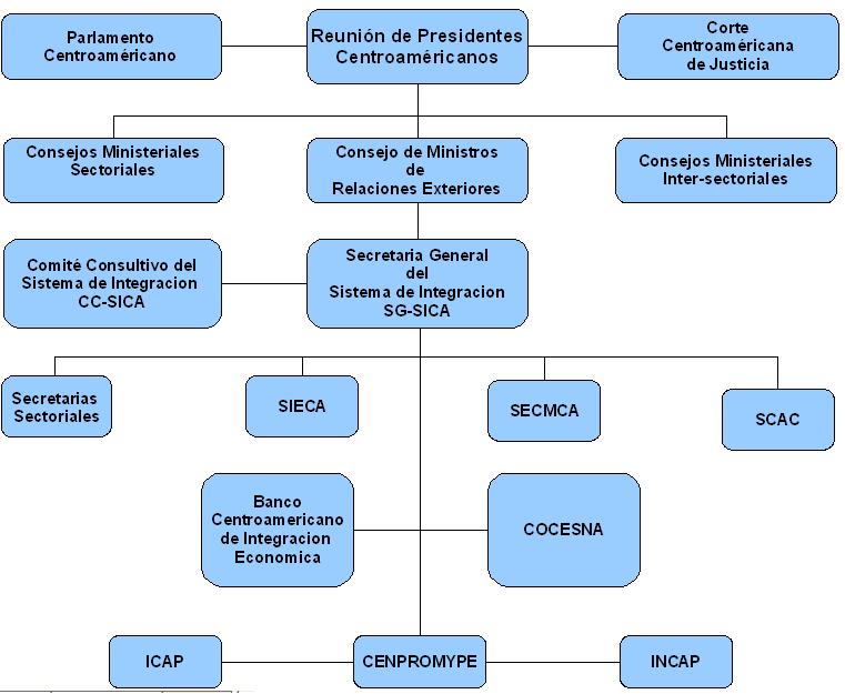 tratados de am233rica central estructura organizativa