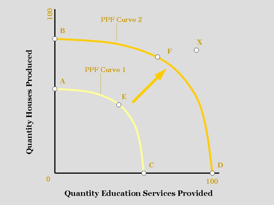 ppf and economic growth Key factors that stimulate economic growth economics  today will have an expanded ppf in the  affect economic growth through several channels such.