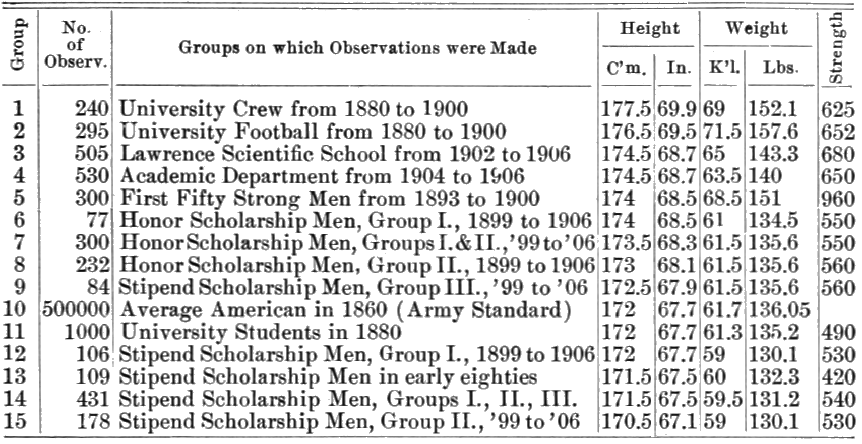 PSM V73 D253 Comparative physical measurements of males in the late 9th century.png