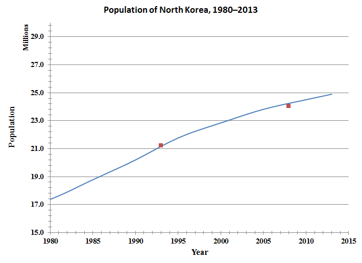 Demographics of North Korea - Wikipedia