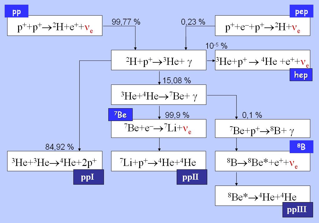 Summary proton