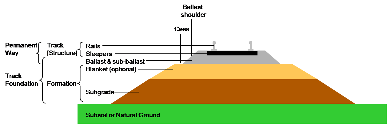 section through railway track and foundation.png