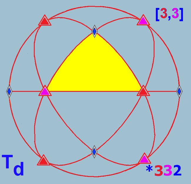 dihedral group d4 pdf free
