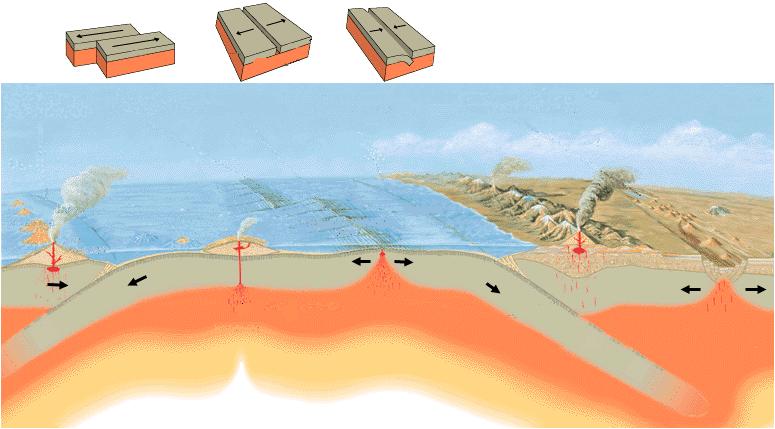 tektonická rozhraní