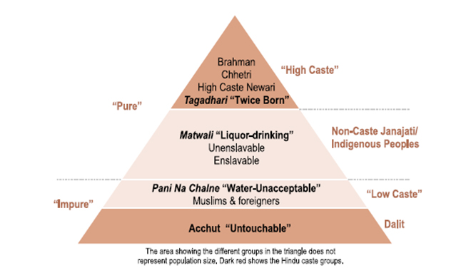 changes in caste system