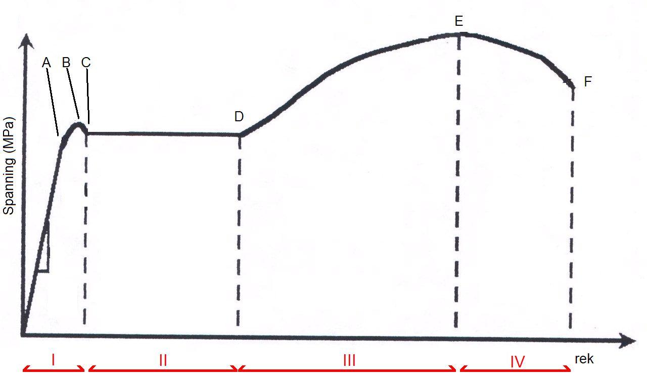 Spanning Rekdiagram Wikipedia