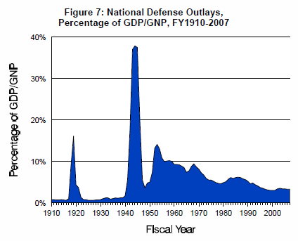 US defense spending by GDP percentage 1910 to 2007.png