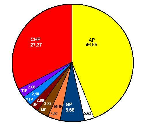 Blank Pie Chart: 1969 Turkish general election results pie chart.jpg ,Chart