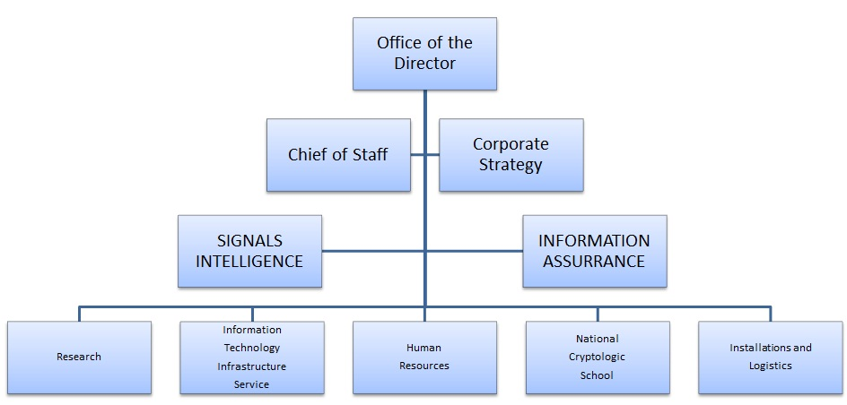 Basic Corporate Organizational Chart  Edgrafik