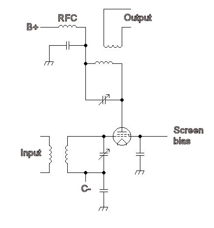 Note that B+ is the anode supply, C- is the grid bias. While the circuit shown here uses a tetrode valve (for example the 4CX250B) many designs have used solid state semiconductor parts (such as MOSFETS)