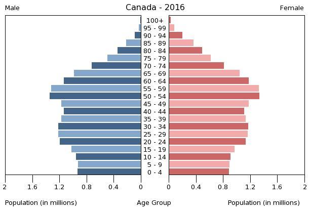 Einwohner kanada 2019