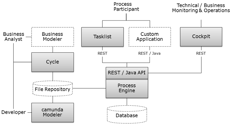 Camunda BPM | Software-Wiki | FANDOM powered by Wikia