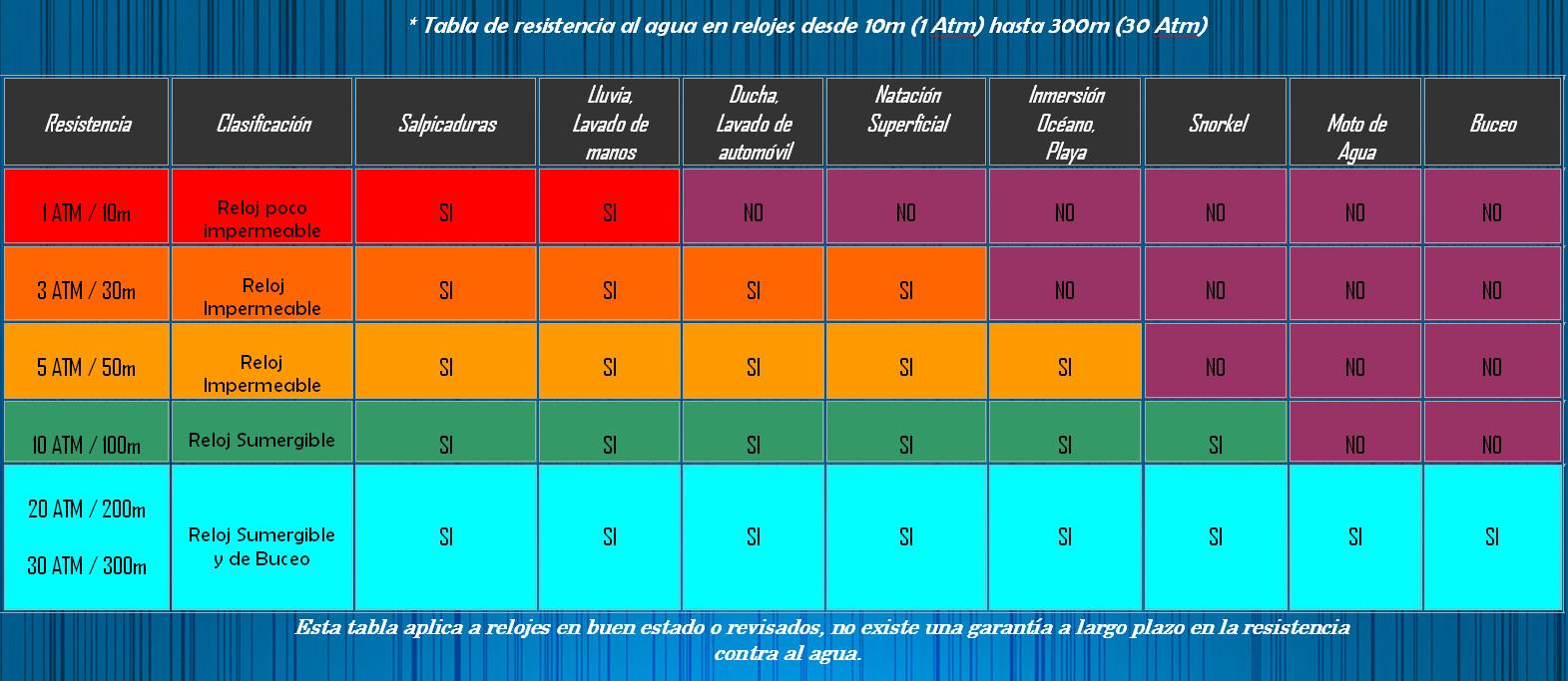 2a976a6c9 Archivo:Clasificación relojes y resistencia al agua.jpg - Wikipedia ...