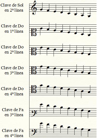Curso Práctico Para Aprender a Leer Música (Solfeo)