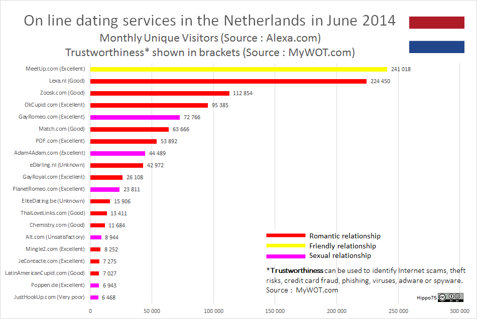 On line dating services in Netherlands in the Netherlands June 2014Monthly Unique Visitors (Source : Alexa.com)Trustworthiness* shown in brackets (Source : MyWOT.com)