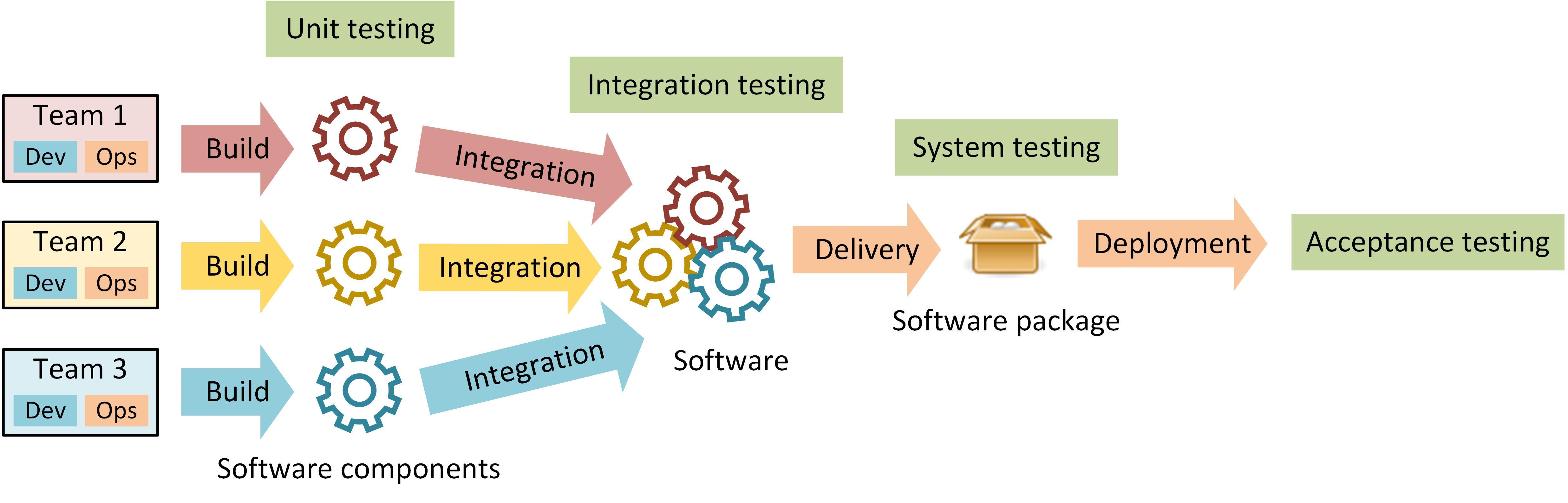 DevOps Integration Wikipedia
