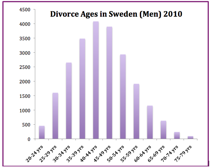 divorce at 40 for men