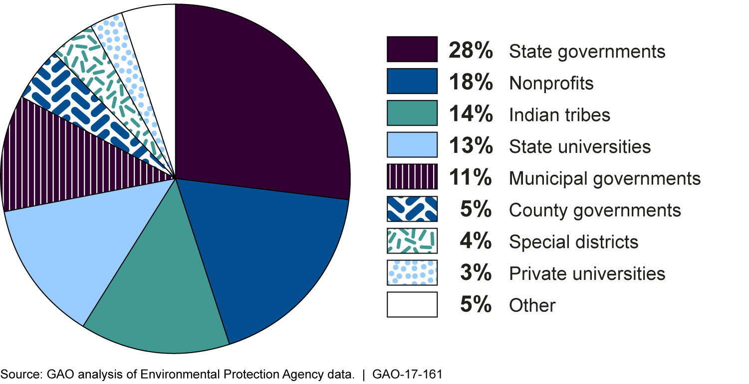 File:Figure 1 Percentages of Nearly $1.5 Billion in Environmental ...