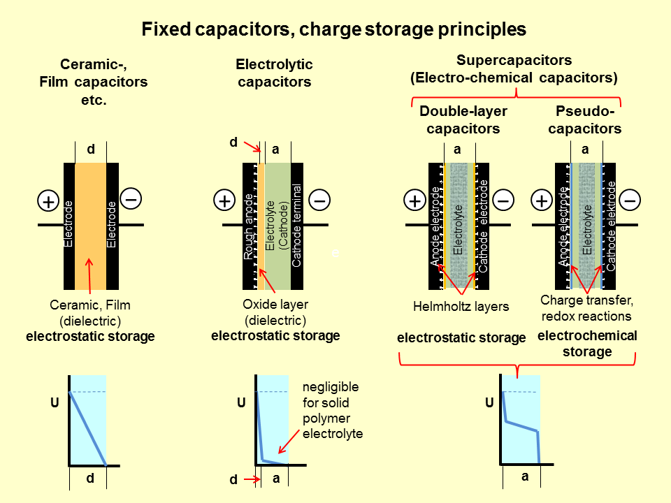 File Fixed Capacitors Charge Storage Principles 2 Png