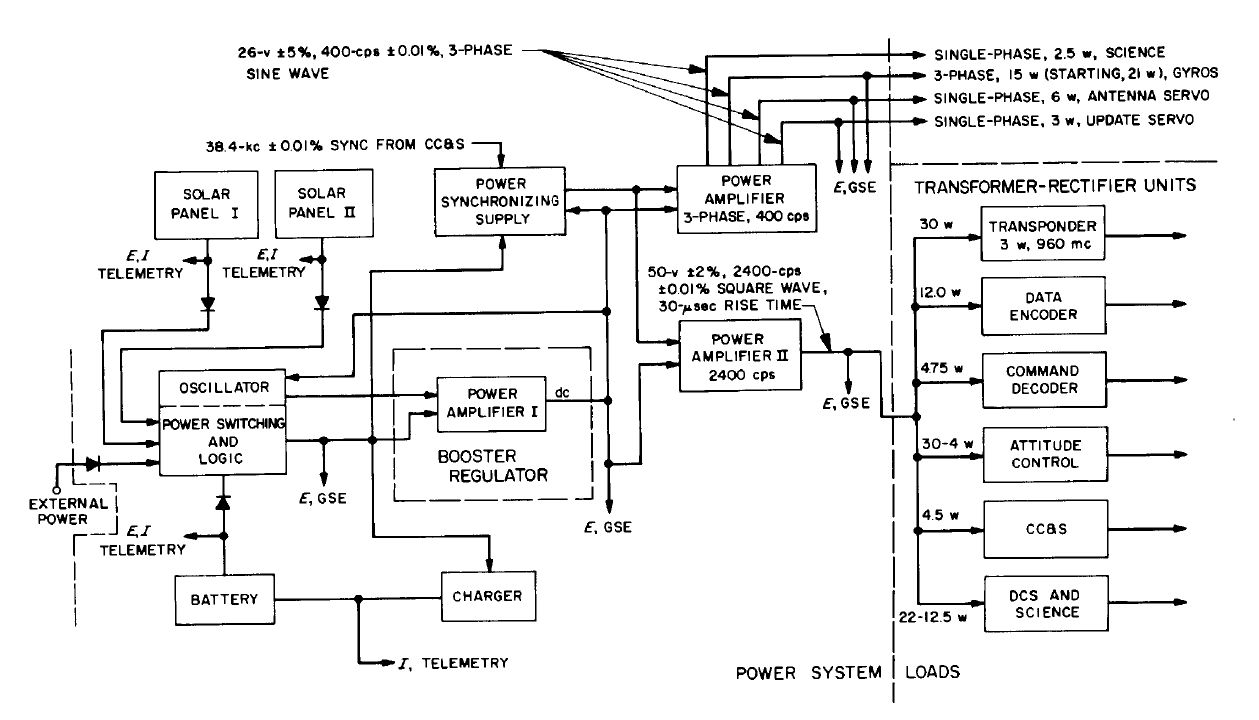 2020 Other Images Subsystem Diagram Simple Event Counter Circuit Tradeoficcom Source