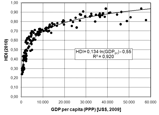 HDI for GDP/Capita