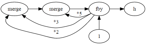 Hamming problem dataflow diagram