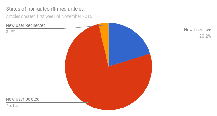 Filenew User Article Status Pie Chart 14 June 2017g Wikimedia