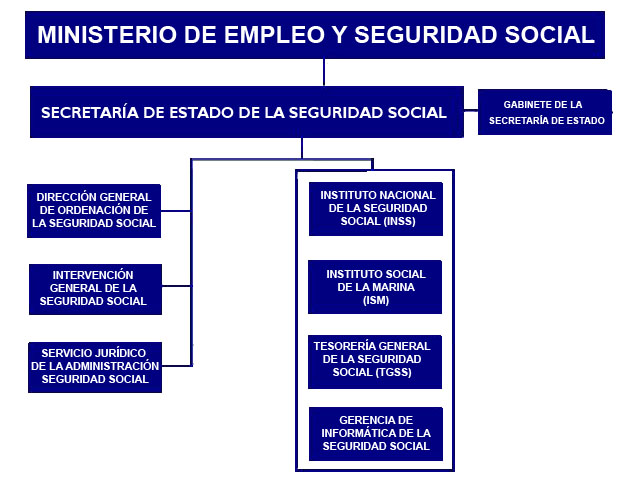 Social Security in Spain