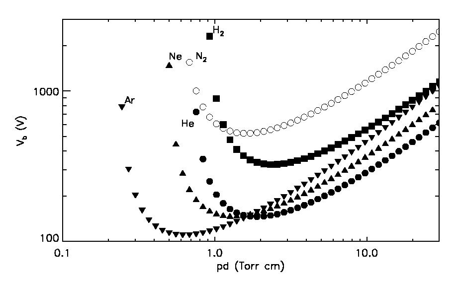 Arco Gas >> Curve di Paschen - Wikipedia