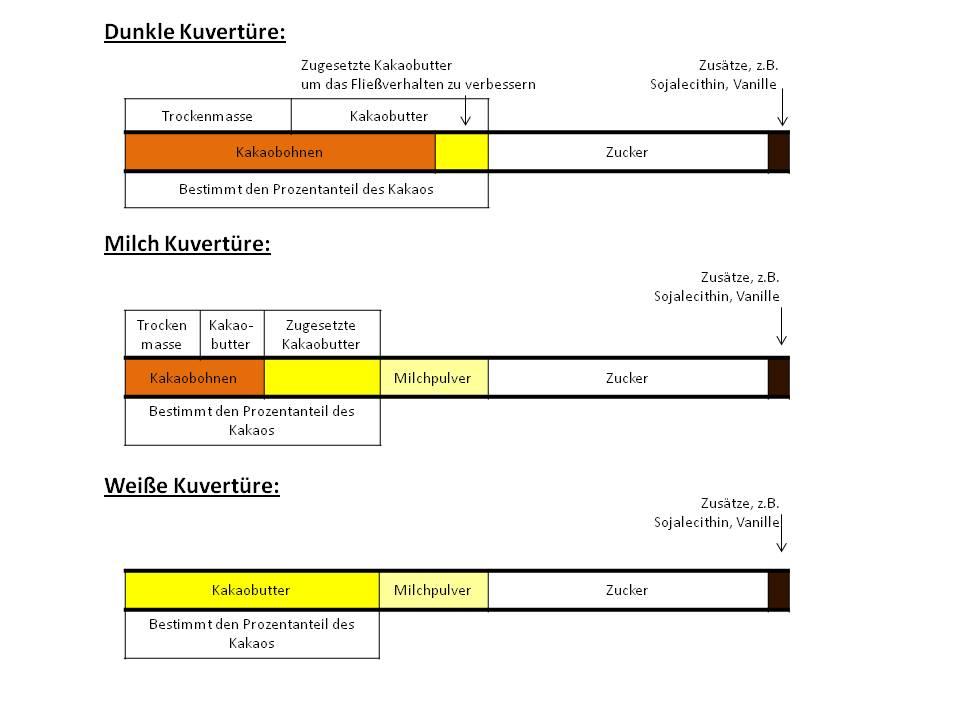 Datei:Schematische Darstellung der Zusammensetzung von Kuvertüre.JPG ...