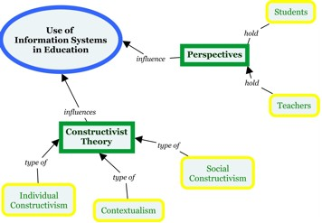 Section 2 Concept Map.JPG