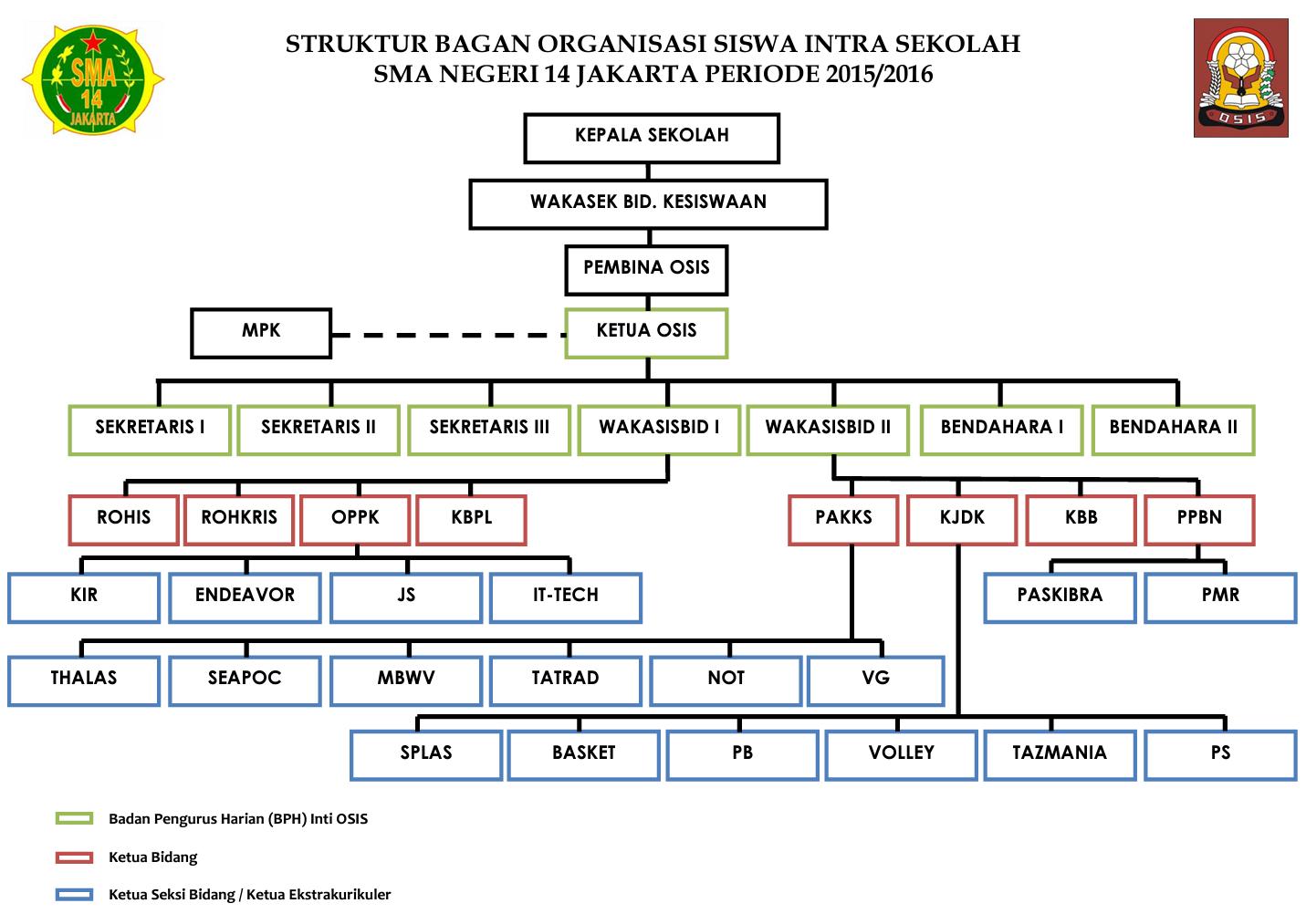 berkas struktur bagan osis sma negeri 14 jakarta (resmi) png Bagan Struktur Di Industri berkas struktur bagan osis sma negeri 14 jakarta (resmi) png