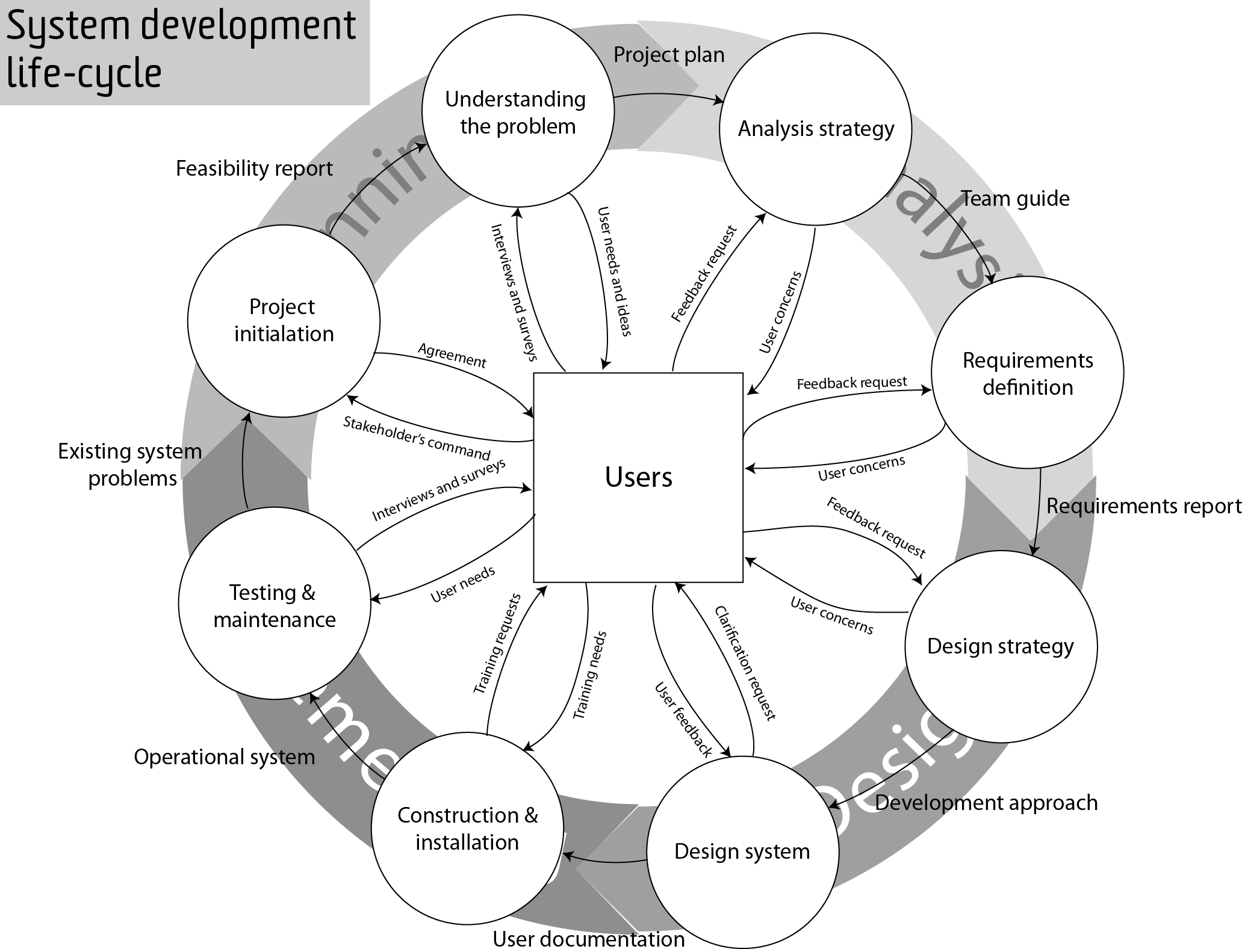 Filesystem development life cycle diagramg wikimedia commons filesystem development life cycle diagramg pooptronica Images
